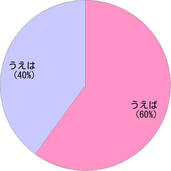 姓「上羽」の読み方・読み確率 - すごい名前生成器