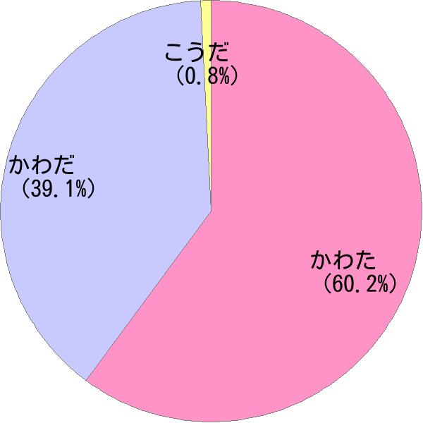 姓「河田」の読み方・読み確率 - すごい名前生成器
