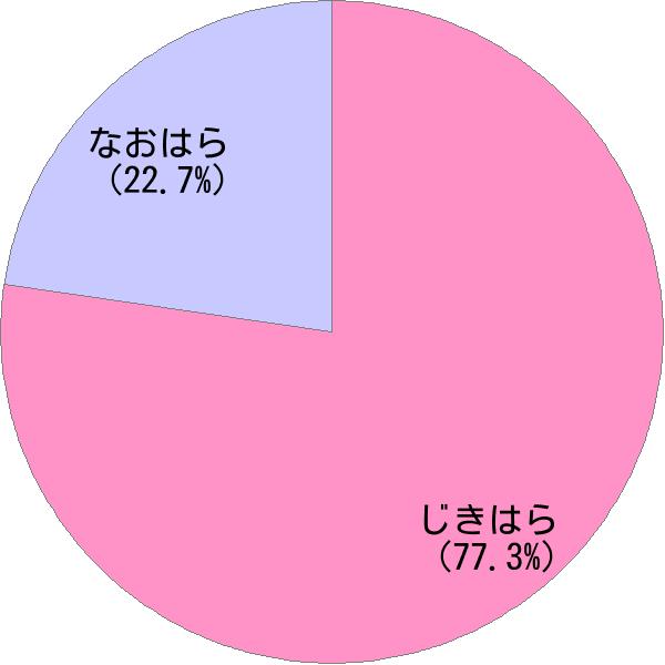 姓「直原」の読み方・読み確率 - すごい名前生成器