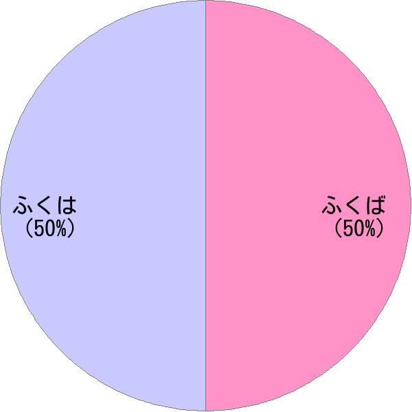 姓「福羽」の読み方・読み確率 - すごい名前生成器
