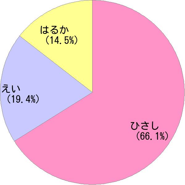 男性名「永」の読み方・読み確率 - すごい名前生成器