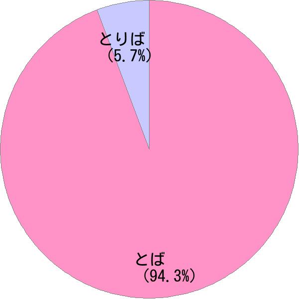 姓「鳥羽」の読み方・読み確率 - すごい名前生成器