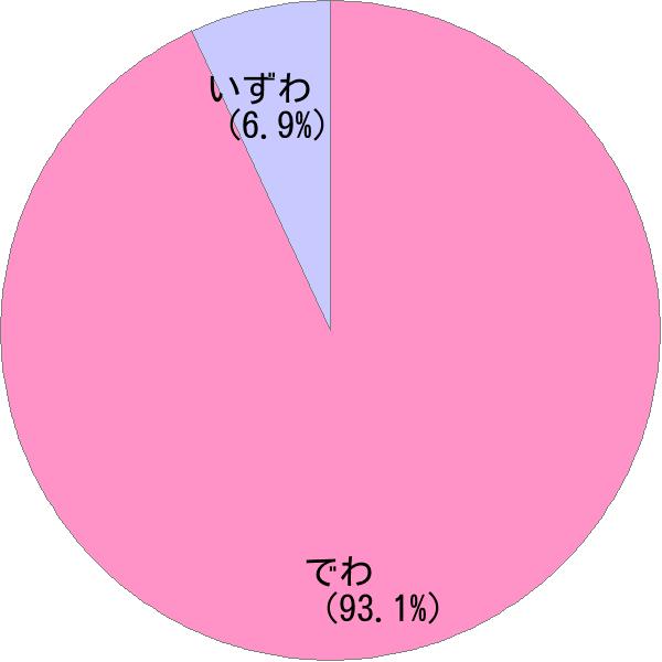 姓「出羽」の読み方・読み確率 - すごい名前生成器