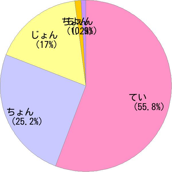 姓「鄭」の読み方・読み確率 - すごい名前生成器