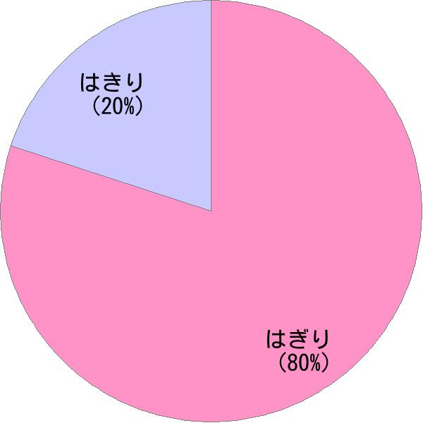 姓「羽切」の読み方・読み確率 - すごい名前生成器