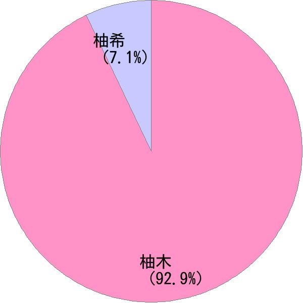 漢字 ゆずき